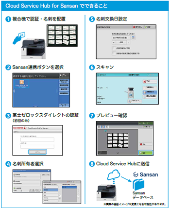 Cloud Service Hub for Sansanでできること