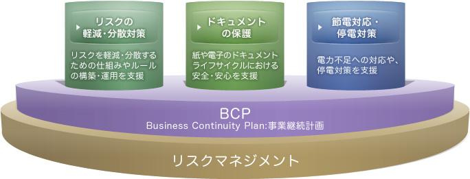 BCP(Business Continuity Plan:事業継続計画)