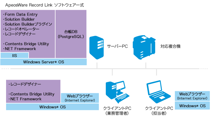 ApeosWare Record Link ソフトウェア一式 サーバーPC:・Form Data Entry・Solution Builder・Solution Builderプラグイン・レコードオペレーター・レコードデザイナー・Contents Bridge Utility・NET Framework 台帳DB(PostgreSQL) クライアントPC(業務管理者):・レコードデザイナー・Contents Bridge Utility・NET Framework