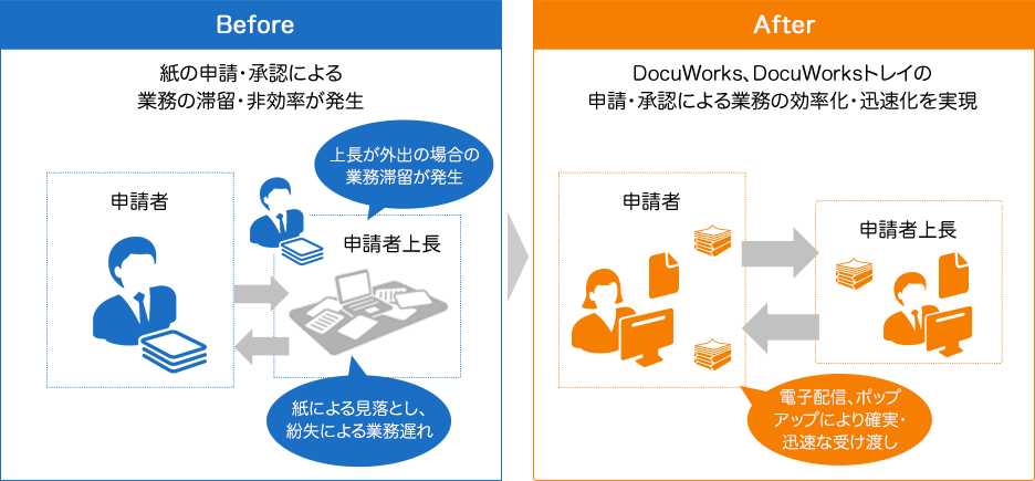 Before:紙の申請・承認による業務の滞留・非効率が発生 After:DocuWorks、DocuWorksトレイの申請・承認による業務の効率化・迅速化を実現