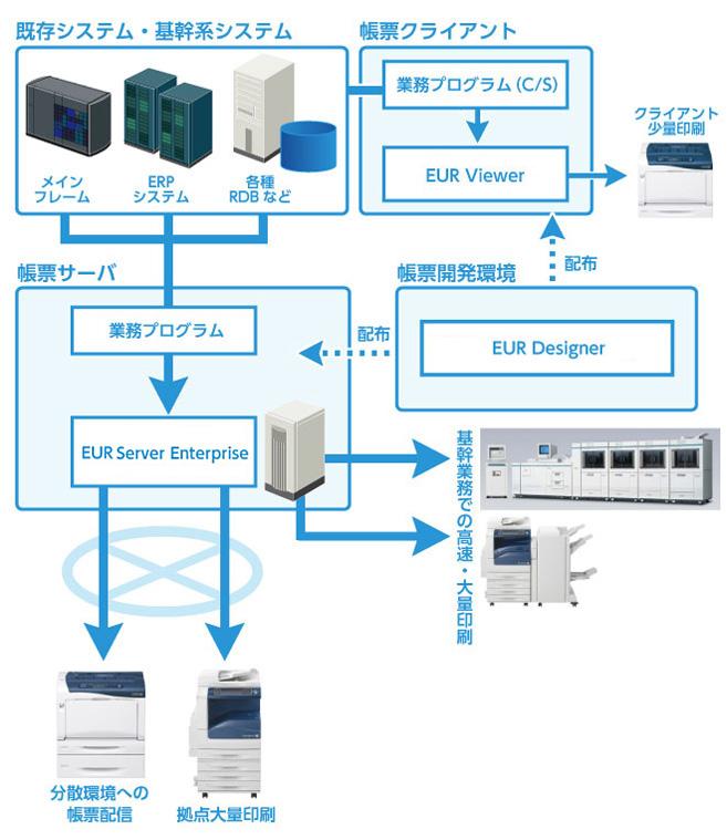 富士ゼロックス pdf 印刷 ツール