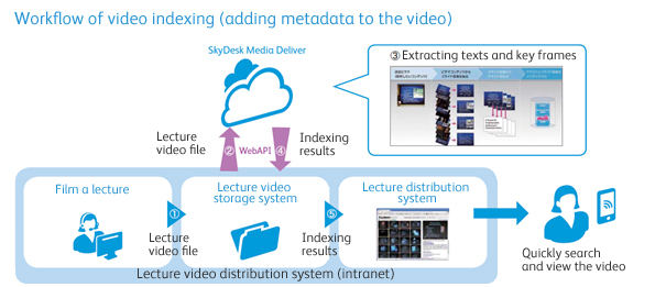 Workflow of video indexing (adding metadata to the video)