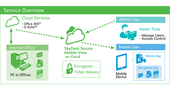 Releasing Cloud Service for Mobile Devices That Enables Offline Use