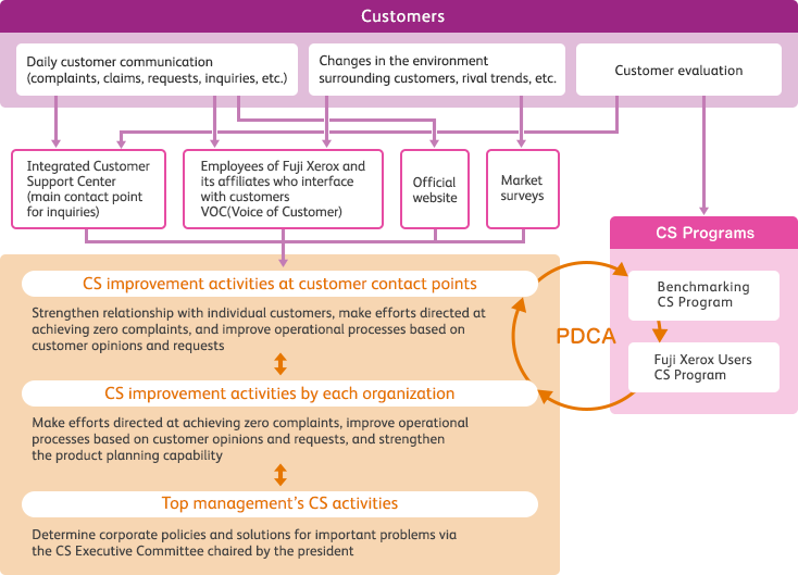 Image of Mechanisms for Communicating with Customers