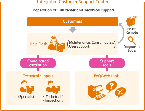 Image Of Integrated Customer Support Center