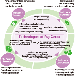 [Technologies of Fuji Xerox] Analysis technology, Modeling technology, Multimedia processing technology, Visual scene and material appearance control technology, Unique object recognition technology, Manufacturing technology, Environmental technology, Color management technology, Document image processing technology, Big data analysis technology, Digital imaging technology, Image recognition technology, Computer-human interaction technology, 3D-data handling technology, Co-creation communication technology, Mobile security technology, Natural language processing technology, Knowledge processing technology. [The Future of Value Creation] Partnership with local communities, Global partnership, New business creation. [The Future of Documents] Increasing added value, Promoting widespread use, Promoting circulation. [The Future of Communication] Improving productivity, Reforming work styles, Maximizing creativity. [The Future of the Environment] Recycling society, Low-carbon society, Harmonious coexistence with nature.