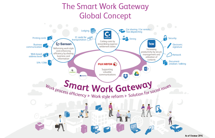 The Smart Work Gateway Global Concept Work process efficiency -> Work style reform -> Solution for social issues