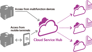 Cloud Service Hub Access from multifunction devices Access from mobile terminals