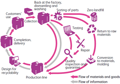 The Closed-Loop System at Fuji Xerox: Used by customer / Collected / Returned to the factory and disassembled/cleaned / Sorting of parts / Inspection & Repair or Returned to primary materials & Made into materials, formed into a shape / Quality inspection/assurance / Centralized production line / Recycling design / Completed and delivered / back to Used by customer