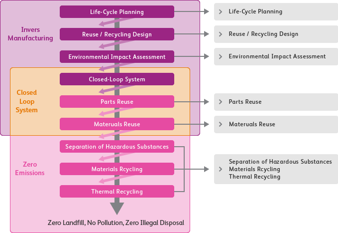 "Integrated Recycling System: Inverse Manufacturing(Life Cycle Planning / Reuse/Recycling Design / Environmental Impact Assessment / Closed Loop System / Reuse of Parts / Reuse of Materials / Separation of Hazardous Substances),Zero Emissions: (Closed Loop System / Reuse of Parts / Reuse of Materials / Separation of Hazardous Substances / Materials Recycling / Thermal Recycling), Closed Loop System: from ""Closed Loop System"" to ""Materials Reuse"" / Zero Landfill/ No Pollution/ Zero Illegal Disposal"