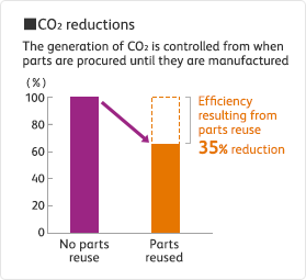 Image of CO2 reductions