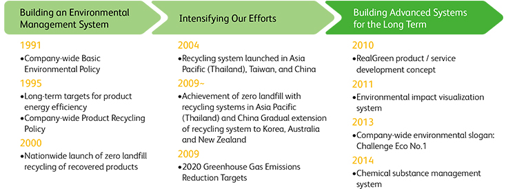 [Building an Environmental Management System] 1991:Company-wide Basic Environmental Policy,1995:Long-term targets for product energy efficiency, Company-wide Product Recycling Policy, 2000:Nationwide launch of zero landfill recycling of recovered products [Intensifying Our Efforts] 2004:Recycling system launched in Asia Pacific (Thailand), Taiwan, and China, 2009~:Achievement of zero landfill with recycling systems in Asia Pacific (Thailand) and China Gradual extension of recycling system to Korea, Australia and New Zealand, 2009:2020 Greenhouse Gas Emissions Reduction Targets [Building Advanced Systems for the Long Term] 2010:RealGreen product / service development concept, 2011:Environmental impact visualization system, 2013:Company-wide environmental slogan: Challenge Eco No.1, 2014:Chemical substance management system