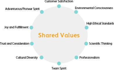 The 10 Values are Customer Satisfaction, Environmental Consciousness, High Ethical Standards, Scientific Thinking, Professionalism, Team Spirit, Cultural Diversity, Trust and Consideration, Joy and Fulfillment and Adventurous/Pioneer Spirit.