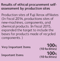 Results of ethical procurement self-assessment by production sites Production sites of Fuji Xerox affiliates (In fiscal 2014, productions sites of new-machines, components, and chemical products. In fiscal 2015, expanded the target to include the bases for products made of recycled components.) Very important items 100% (10 facilities), Important items 100% (10 facilities)