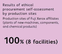 Results of ethical procurement self-assessment by production sites Production sites of Fuji Xerox affiliates (plants of new-machines, components, and chemical products) 100% (8 facilities)