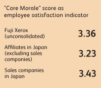 """Core Morale"" score as employee satisfaction indicator Fuji Xerox (unconsolidated) 3.36, Affiliates in Japan (excluding sales companies) 3.23, Sales companies in Japan 3.43"