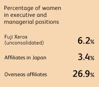 Percentage of women in executive and managerial positions Fuji Xerox (unconsolidated) 6.2%, Affiliates in Japan 3.4%, Overseas affiliates 26.9%