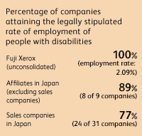Percentage of companies attaining legally stipulated rate of employment of people with disabilities Fuji Xerox (unconsolidated) 100% (employment rate: 2.09%), Affiliates in Japan (excluding sales companies) 89% (8 of 9 companies), Sales companies in Japan 77% (24 of 31 companies)