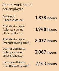 Annual work hours per employee Fuji Xerox (unconsolidated) 1,878 hours, Affiliates in Japan (sales personnel, office staff, etc.) 1,948 hours, Affiliates in Japan (manufacturing staff) 2,037 hours, Overseas affiliates (sales personnel, office staff, etc.) 2,067 hours, Overseas affiliates (manufacturing staff) 2,143 hours