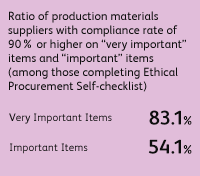 "Ratio of production materials suppliers with compliance rate of 90% or higher on ""very important"" items and ""important"" items (among those completing Ethical Procurement Self-checklist) Very important items 83.1%, Important items 54.1%"