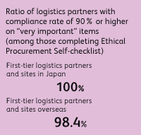 "Ratio of logistics partners with compliance rate of 90% or higher on ""very important"" items (among those completing Ethical Procurement Self-checklist) First-tier logistics partners and sites in Japan 100%, First-tier logistics partners and sites overseas 98.4%"