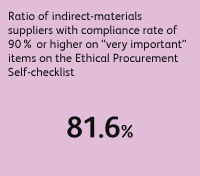 "Ratio of indirect-materials suppliers with compliance rate of 90% or higher on ""very important"" items on the Ethical Procurement Self-checklist 81.6%"