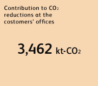 Contribution to CO2 reductions at the customers' offices 3,462kt-CO2