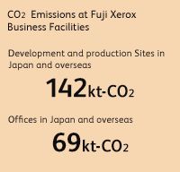 CO2 emissions at Fuji Xerox business facilities Development and production Sites in Japan and overseas 142kt-CO2, Offices in Japan and overseas 69kt-CO2