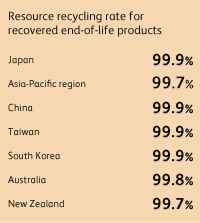 Resource recycling rate for recovered end-of-life products Japan 99.9%, Asia-Pacific region 99.7%, China 99.9%, Taiwan 99.9%, South Korea 99.9%, Australia 99.8%, New Zealand 99.7%