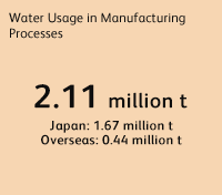 Water usage in manufacturing process 2.11 million t, Japan: 1.67 million t, Overseas: 0.44 million t