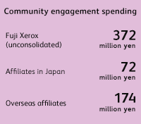 Community engagement spending Fuji Xerox (unconsolidated) 372 million yen, Affiliates in Japan 72 million yen, Overseas affiliates 174 million yen