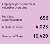 Employee participation in volunteer programs Fuji Xerox (unconsolidated) 656, Affiliates in Japan 4,023, Overseas affiliates 10,429