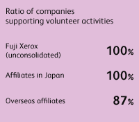 Ratio of companies supporting volunteer activities Fuji Xerox (unconsolidated) 100%, Affiliates in Japan 100%, Overseas affiliates 87%