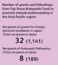 Number of grants and fellowships from Fuji Xerox Kobayashi Fund to promote mutual understanding in the Asia-Pacific region Recipients of grants for foreign doctoral candidates in Japan (Total recipients to date) 32 (1,141), Recipients of Kobayashi Fellowship (Total recipients to date) 8 (189)