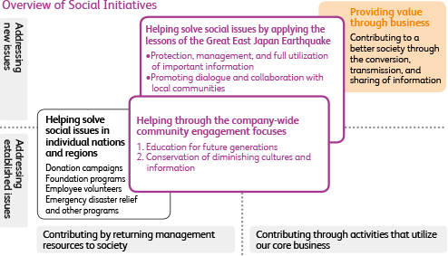 Image of Scope of Community Engagement Activities