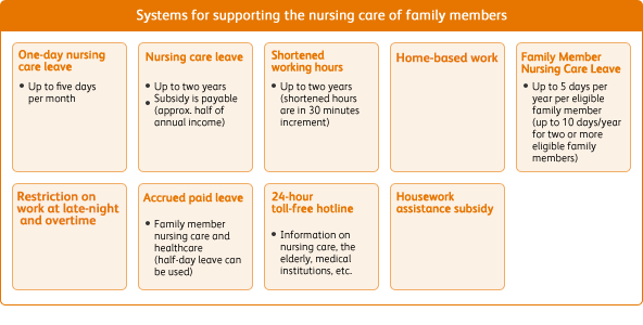 Image of Overview of Nursing Care of Family Members Support Systems