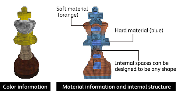 The FAV format is able to retain information on internal structure, color information, and material information