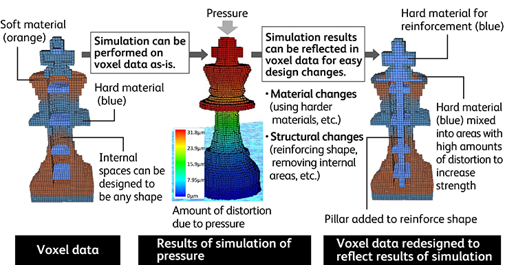 Simulations can be performed on voxel data as-is, and designs can be modified to reflect simulation results