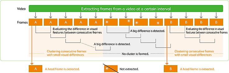 Video Keyframe Extraction Technology : About Fuji Xerox : FUJI XEROX