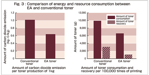 Fig. 3: Comparison of energy and resource consumption between EA and conventional toner