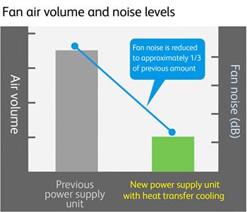 Noise Reduction Technology : About Fuji Xerox : FUJI XEROX