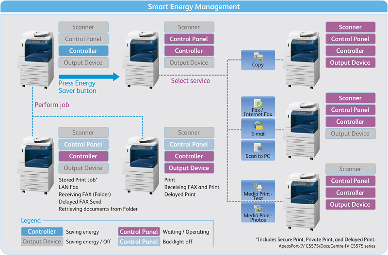 Fig. 1: Power control by Smart Energy Management Technology