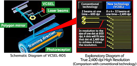 Schematic Diagram of VCSEL-ROS / Explanatory Diagram of True 2,400 dpi High Resolution(Comparison with conventional technology)