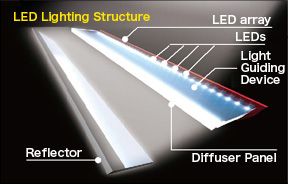 LED Lighting Structure