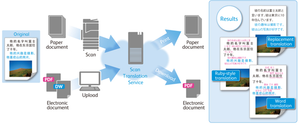 Fig. 2: Overview of Scan Translation Service