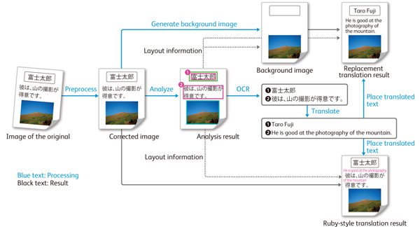 Fig. 3: Overview of image Processing Technology Used for a Scanned Document