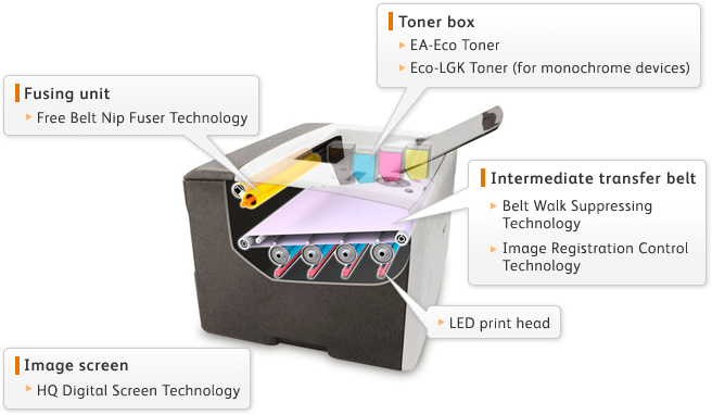 Compact Led Printers Fuji Xerox Co Ltd
