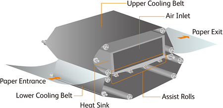 Paper Cooling System Configuration
