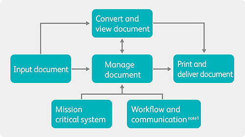 Document Centric Business Process Management Dc Bpm About Fuji
