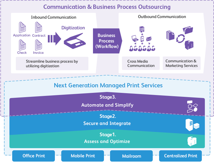 xerox managed print services case studies Xerox continues to maintain the leadership position in worldwide managed print services (mps), according to the latest market landscape report by analyst research.